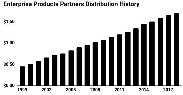 enterprise products partners distribution history