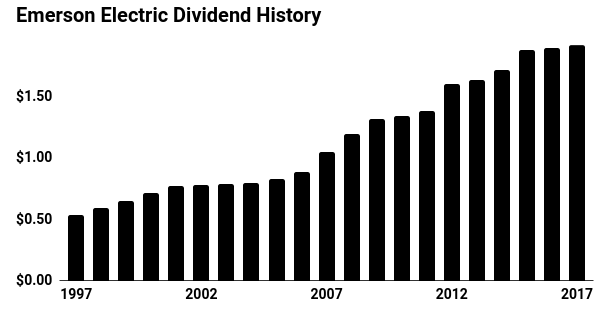 Emerson Electric Dividend History