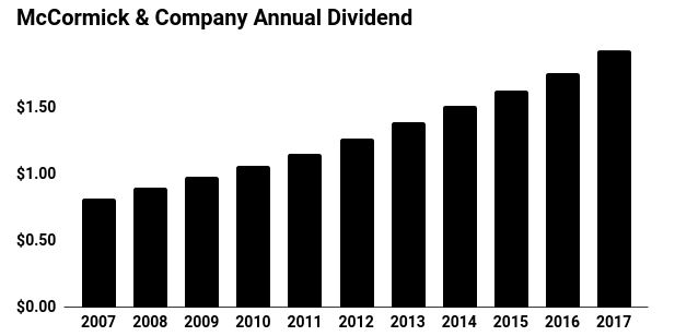 mccormick & company annual dividend chart