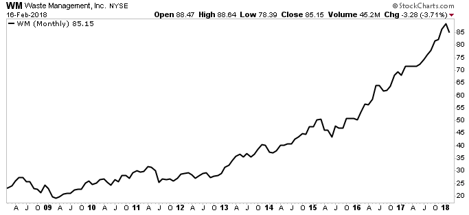 waste management inc stock chart
