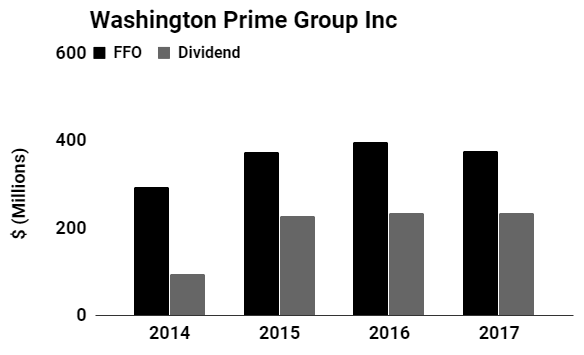 washington prime group inc dividend chart