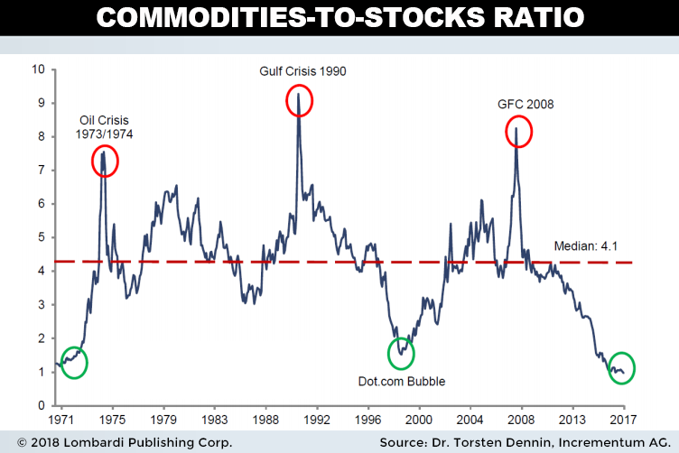 commodities to stock ratio chart
