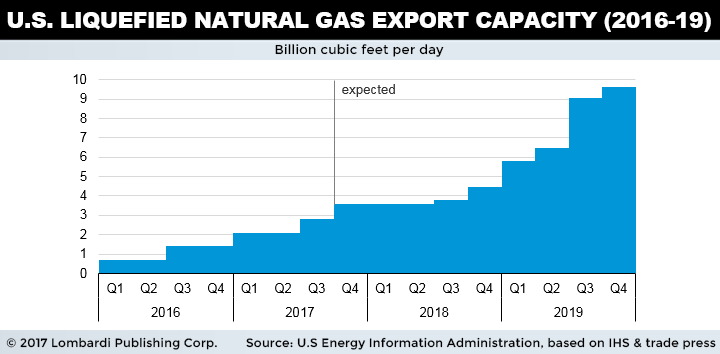 U.S. Liquiefied Natural Gas Export Capacity Chart