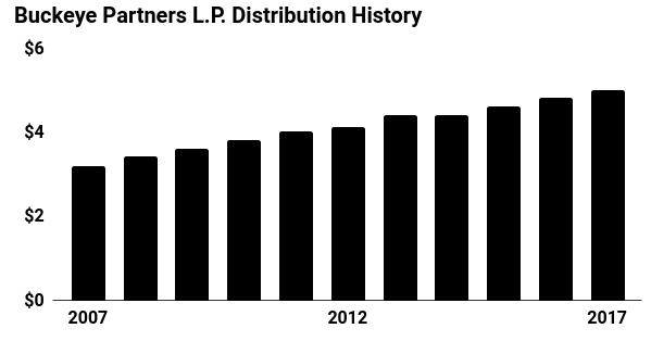 Cetera Advisors LLC Sells 1982 Shares of Buckeye Partners, LP (NYSE:BPL)
