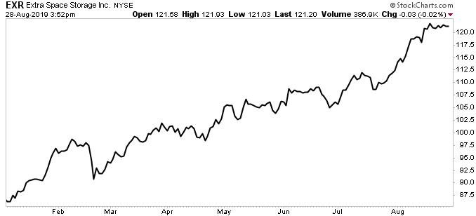 EXR stock chart