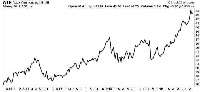 WTR stock chart